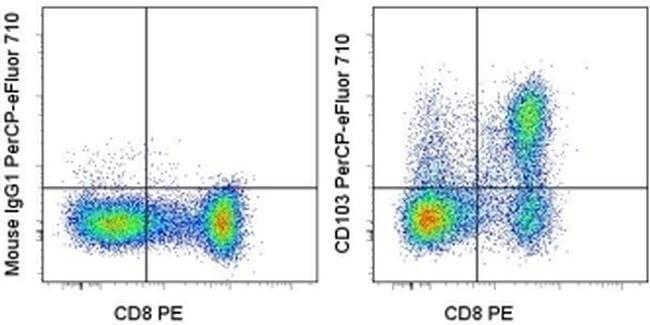 CD103 (Integrin alpha E) Mouse anti-Human, PerCP-eFluor 710, Clone: Ber-ACT8,