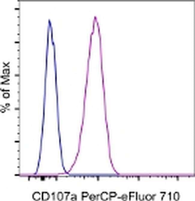 CD107a (LAMP-1) Mouse anti-Human, PerCP-eFluor™ 710, Clone: eBioH4A3, eBioscience™ 25 Tests; PerCP-eFluor™ 710 CD107a (LAMP-1) Mouse anti-Human, PerCP-eFluor™ 710, Clone: eBioH4A3, eBioscience™