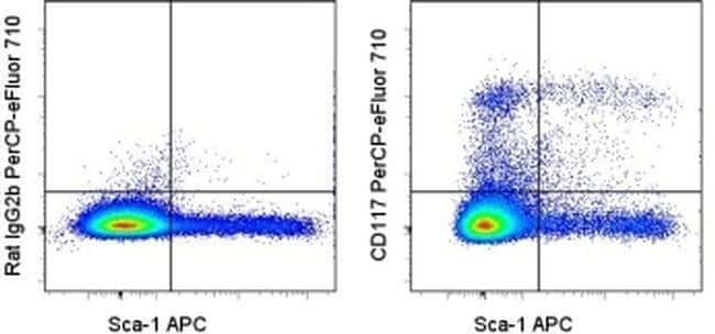 CD117 (c-Kit) Rat anti-Mouse, Porcine, PerCP-eFluor 710, Clone: 2B8, eBioscience