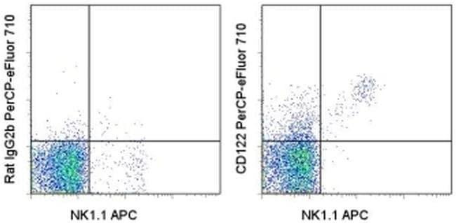 CD122 Rat anti-Mouse, PerCP-eFluor 710, Clone: TM-b1 (TM-beta1), eBioscience