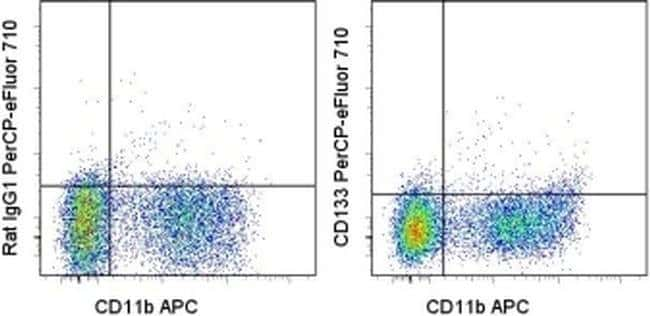 CD133 (Prominin-1) Rat anti-Canine, Mouse, PerCP-eFluor 710, Clone: 13A4,