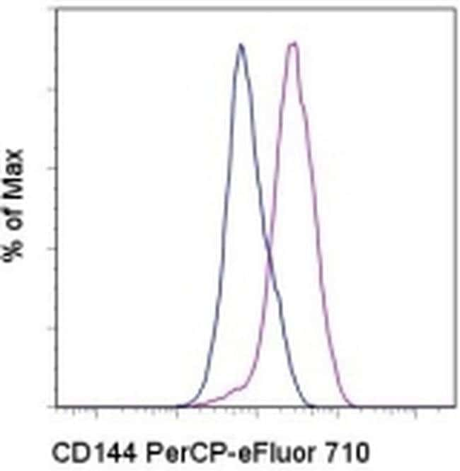 CD144 (VE-cadherin) Rat anti-Mouse, PerCP-eFluor™ 710, Clone: eBioBV13 (BV13), eBioscience™ 100 μg; PerCP-eFluor™ 710 CD144 (VE-cadherin) Rat anti-Mouse, PerCP-eFluor™ 710, Clone: eBioBV13 (BV13), eBioscience™