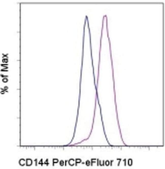 CD144 (VE-cadherin) Rat anti-Mouse, PerCP-eFluor 710, Clone: eBioBV13 (BV13),