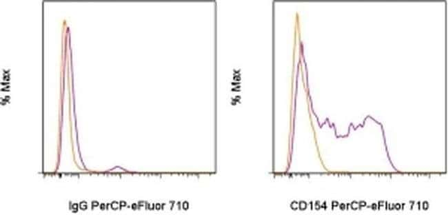 CD154 (CD40 Ligand) Armenian Hamster anti-Mouse, PerCP-eFluor 710, Clone: