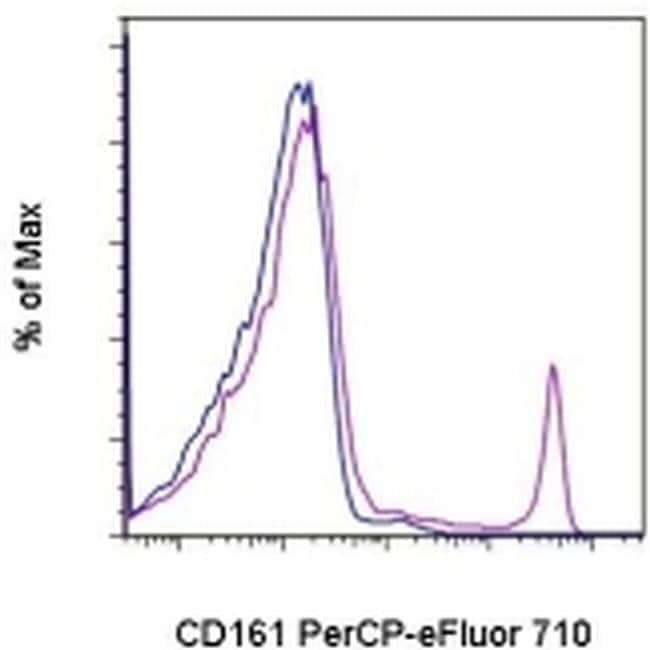 CD161, PerCP-eFluor™ 710, clone: 10/78, eBioscience™ 100 μg; PerCP-eFluor™ 710 CD161, PerCP-eFluor™ 710, clone: 10/78, eBioscience™