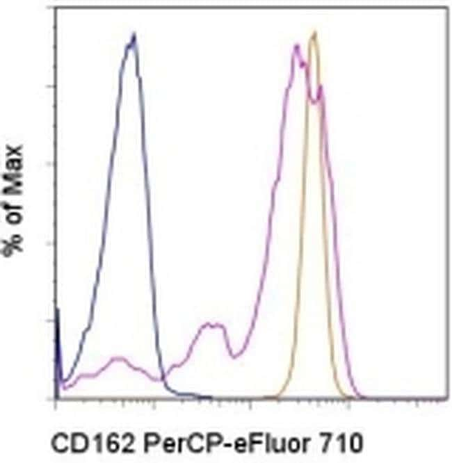 CD162 (PSGL-1) Mouse anti-Human, PerCP-eFluor™ 710, Clone: FLEG, eBioscience™ 100 Tests; PerCP-eFluor™ 710 CD162 (PSGL-1) Mouse anti-Human, PerCP-eFluor™ 710, Clone: FLEG, eBioscience™