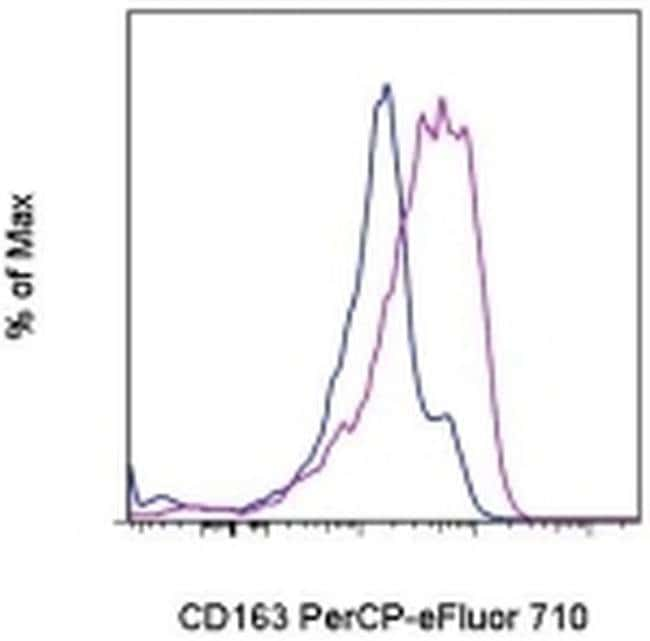 CD163, PerCP-eFluor™ 710, clone: eBioGHI/61 (GHI/61), eBioscience™ 25 Tests; PerCP-eFluor™ 710 CD163, PerCP-eFluor™ 710, clone: eBioGHI/61 (GHI/61), eBioscience™