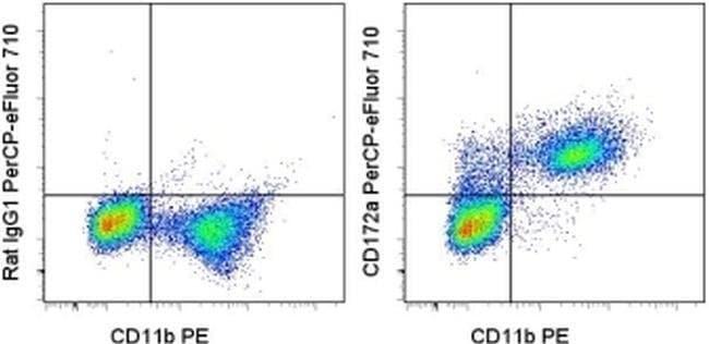 CD172a (SIRP alpha) Rat anti-Mouse, PerCP-eFluor 710, Clone: P84, eBioscience