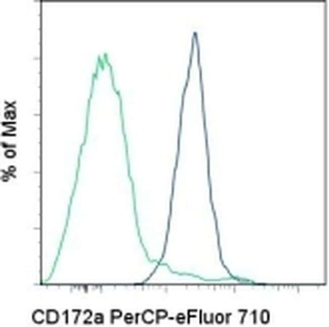 CD172a (SIRP alpha) Mouse anti-Human, PerCP-eFluor™ 710, Clone: 15-414, eBioscience™ 100 Tests; PerCP-eFluor™ 710 CD172a (SIRP alpha) Mouse anti-Human, PerCP-eFluor™ 710, Clone: 15-414, eBioscience™