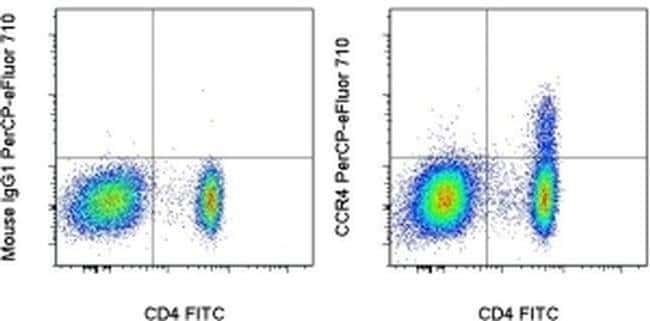 CD194 (CCR4) Mouse anti-Human, PerCP-eFluor™ 710, Clone: D8SEE, eBioscience™ 100 Tests; PerCP-eFluor™ 710 Primary Antibodies CD151 to CD200