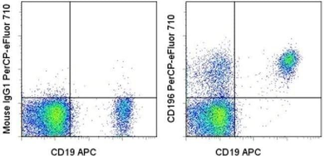 CD196 (CCR6) Mouse anti-Human, PerCP-eFluor™ 710, Clone: R6H1, eBioscience™ 100 Tests; PerCP-eFluor™ 710 CD196 (CCR6) Mouse anti-Human, PerCP-eFluor™ 710, Clone: R6H1, eBioscience™