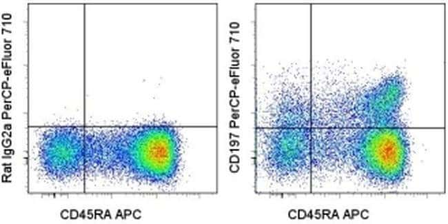 CD197 (CCR7) Rat anti-Human, PerCP-eFluor 710, Clone: 3D12, eBioscience