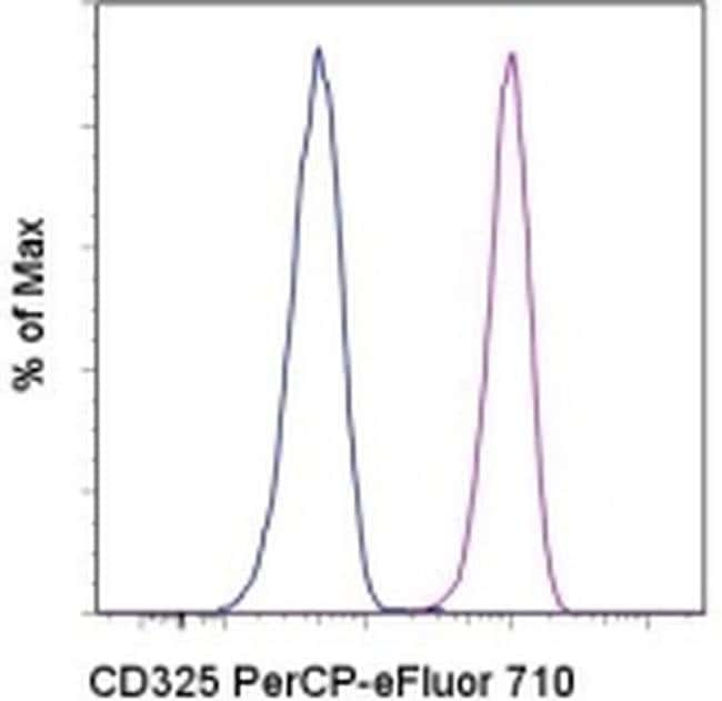 CD325 (N-Cadherin) Mouse anti-Human, PerCP-eFluor™ 710, Clone: 8C11, eBioscience™ 25 Tests; PerCP-eFluor™ 710 CD325 (N-Cadherin) Mouse anti-Human, PerCP-eFluor™ 710, Clone: 8C11, eBioscience™