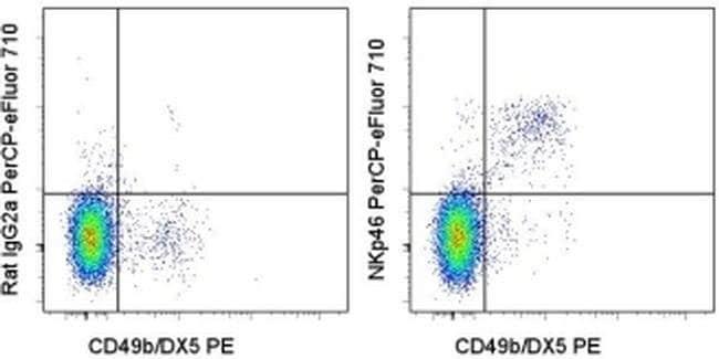 CD335 (NKp46) Rat anti-Mouse, PerCP-eFluor 710, Clone: 29A1.4, eBioscience