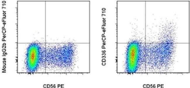 CD336 (NKp44) Mouse anti-Human, PerCP-eFluor 710, Clone: 44.189, eBioscience