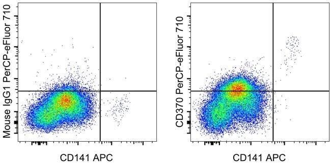 CD370 (Clec9A) Mouse anti-Human, PerCP-eFluor 710, Clone: 9A11, eBioscience