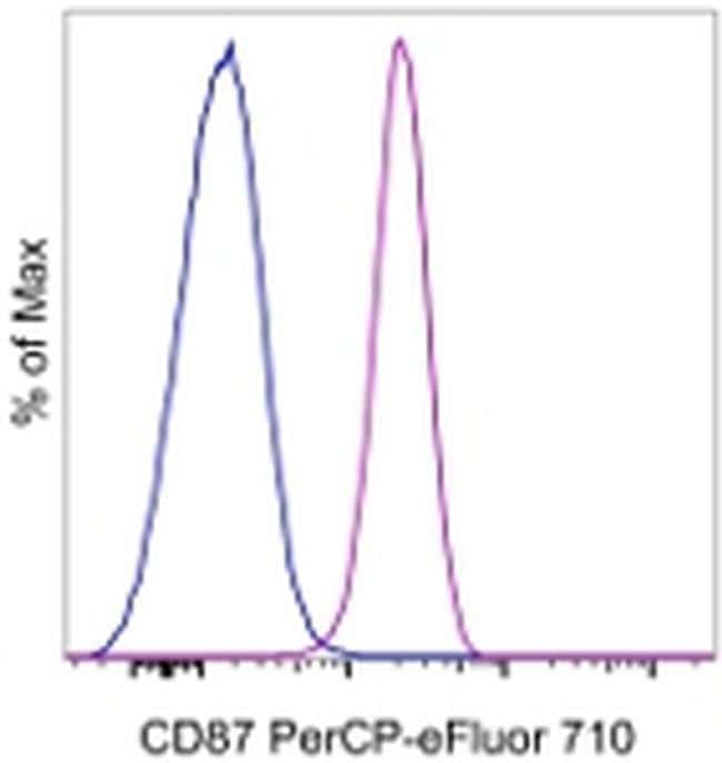CD87 (UPAR) Mouse anti-Human, PerCP-eFluor 710, Clone: VIM5, eBioscience