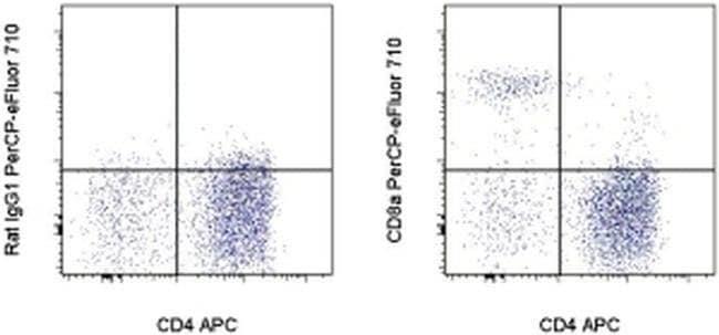 CD8a, PerCP-eFluor 710, clone: YCATE55.9, eBioscience ::