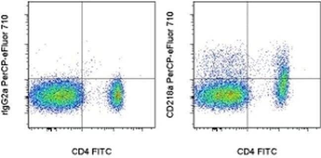 CD218a (IL-18Ra), PerCP-eFluor 710, clone: P3TUNYA, eBioscience ::