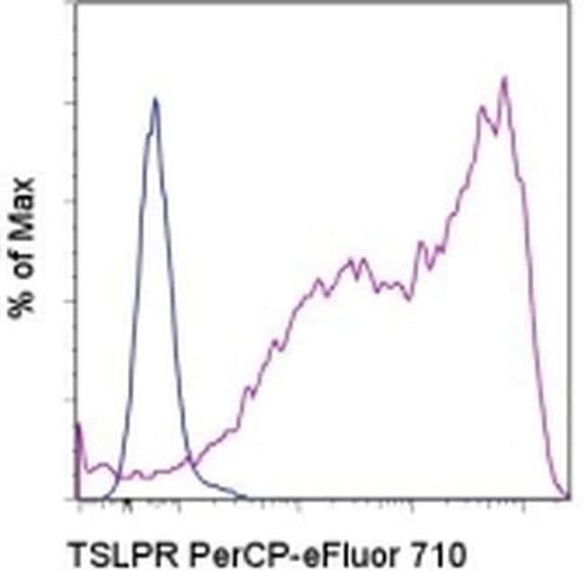 TSLP Receptor Mouse anti-Human, PerCP-eFluor™ 710, Clone: eBio1A6 (1A6), eBioscience™ 25 Tests; PerCP-eFluor™ 710 TSLP Receptor Mouse anti-Human, PerCP-eFluor™ 710, Clone: eBio1A6 (1A6), eBioscience™