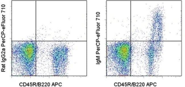 IgM Rat anti-Mouse, PerCP-eFluor 710, Clone: II/41, eBioscience ::