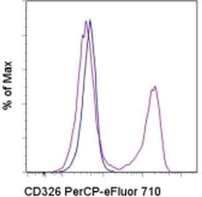CD326 (EpCAM) Rat anti-Mouse, PerCP-eFluor 710, Clone: G8.8, eBioscience