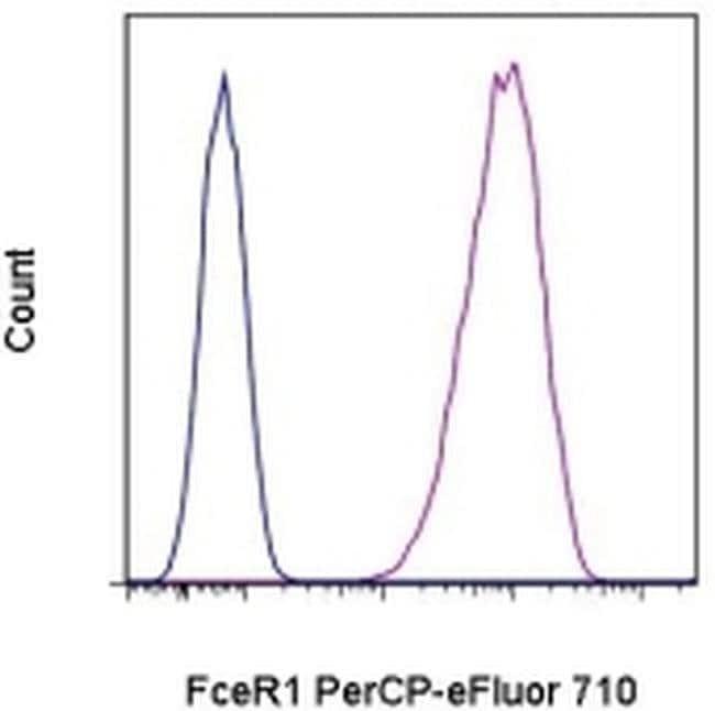 FceR1 alpha Armenian Hamster anti-Mouse, PerCP-eFluor™ 710, Clone: MAR-1, eBioscience™ 25 μg; PerCP-eFluor™ 710 FceR1 alpha Armenian Hamster anti-Mouse, PerCP-eFluor™ 710, Clone: MAR-1, eBioscience™