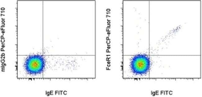 FceR1 alpha Mouse anti-Human, PerCP-eFluor™ 710, Clone: AER-37 (CRA1), eBioscience™ 25 Tests; PerCP-eFluor™ 710 Primary Antibodies F1 to Fc