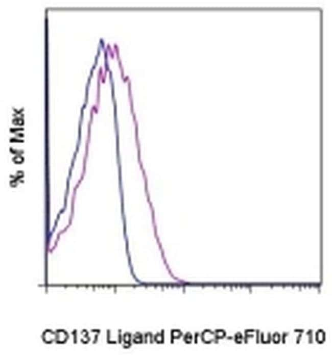 CD137 Ligand (4-1BB Ligand) Rat anti-Mouse, PerCP-eFluor 710, Clone: TKS-1,