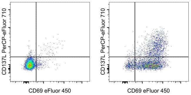 CD137 Ligand (4-1BB Ligand) Mouse anti-Human, PerCP-eFluor 710, Clone: