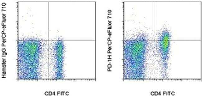 PD-1H, PerCP-eFluor™ 710, clone: MH5A, eBioscience™ 100μg; PerCP-eFluor™ 710 PD-1H, PerCP-eFluor™ 710, clone: MH5A, eBioscience™