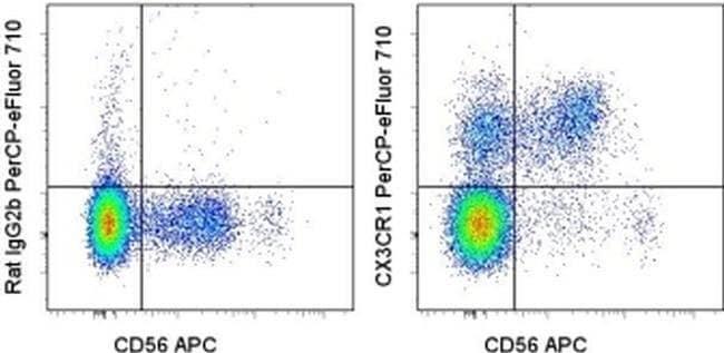 CX3CR1 Rat anti-Human, PerCP-eFluor 710, Clone: 2A9-1, eBioscience  25