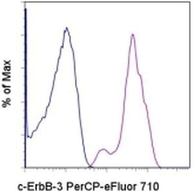 ErbB3 (HER-3) Mouse anti-Human, PerCP-eFluor™ 710, Clone: SGP1, eBioscience™ 100 Tests; PerCP-eFluor™ 710 ErbB3 (HER-3) Mouse anti-Human, PerCP-eFluor™ 710, Clone: SGP1, eBioscience™
