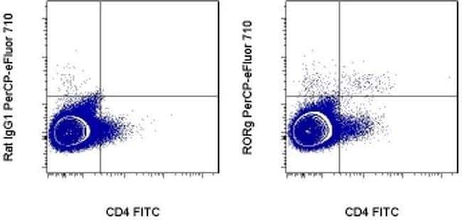 ROR gamma (t) Rat anti-Mouse, PerCP-eFluor 710, Clone: B2D, eBioscience