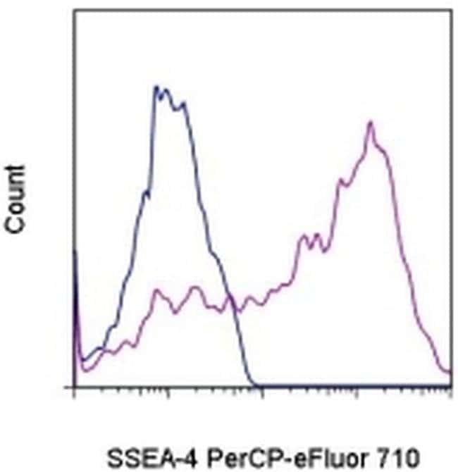 SSEA4, PerCP-eFluor™ 710, clone: eBioMC-813-70 (MC-813-70), eBioscience™ 25 Tests; PerCP-eFluor™ 710 Primary Antibodies Ss to St