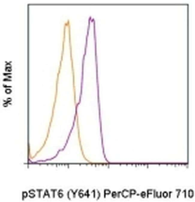 Phospho-STAT6 (Tyr641) Mouse anti-Human, Mouse, PerCP-eFluor™ 710, Clone: CHI2S4N, eBioscience™ 25 Tests; PerCP-eFluor™ 710 Primary Antibodies Ss to St