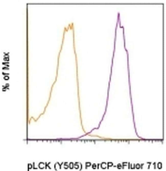 Phospho-LCK (Tyr505) Mouse anti-Human, Mouse, PerCP-eFluor 710, Clone: