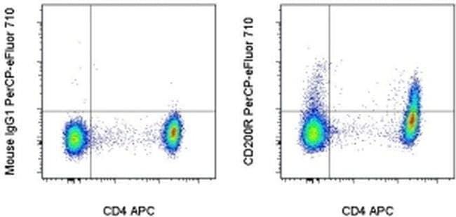 CD200 Receptor Mouse anti-Human, PerCP-eFluor 710, Clone: OX108, eBioscience