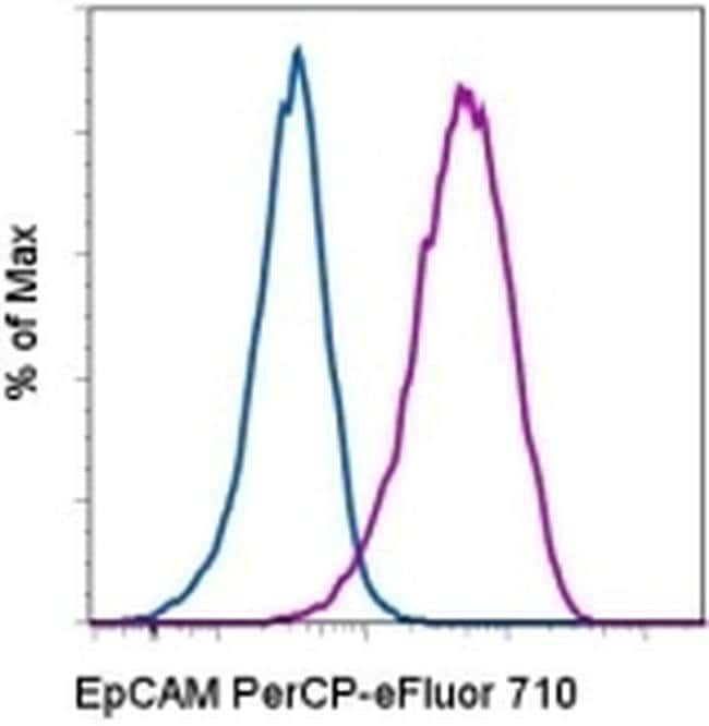 CD326 (EpCAM) Mouse anti-Human, PerCP-eFluor 710, Clone: 1B7, eBioscience