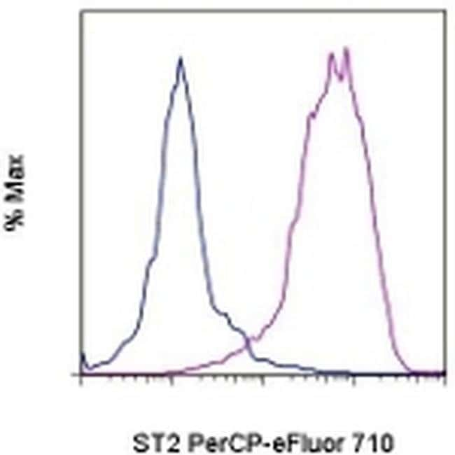 IL-33R (ST2) Rat anti-Mouse, PerCP-eFluor 710, Clone: RMST2-33, eBioscience