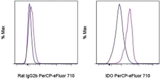IDO Rat anti-Mouse, PerCP-eFluor™ 710, Clone: mIDO-48, eBioscience™ 25 μg; PerCP-eFluor™ 710 IDO Rat anti-Mouse, PerCP-eFluor™ 710, Clone: mIDO-48, eBioscience™