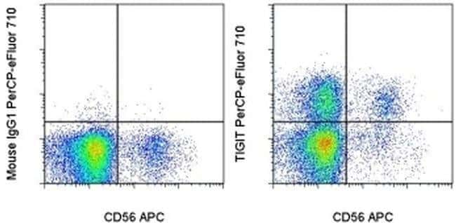 TIGIT Mouse anti-Human, PerCP-eFluor 710, Clone: MBSA43, eBioscience ::
