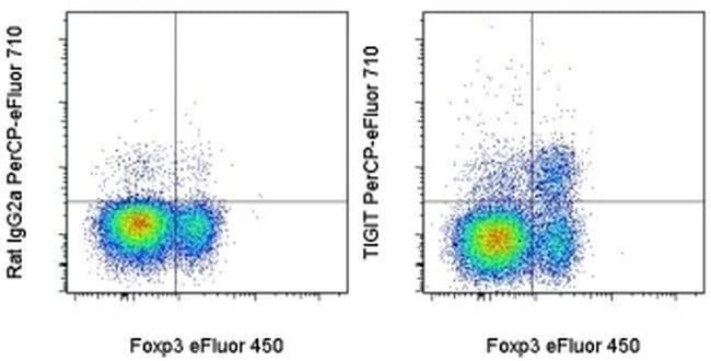 TIGIT Rat anti-Mouse, PerCP-eFluor 710, Clone: GIGD7, eBioscience ::