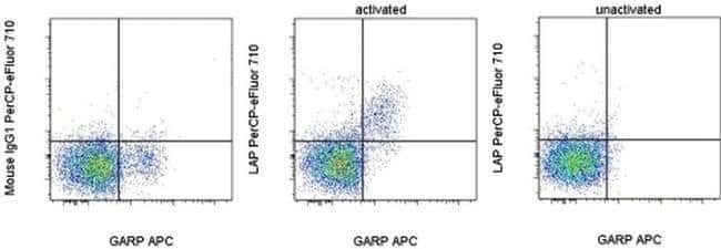 LAP (Latency Associated peptide) Mouse anti-Mouse, PerCP-eFluor 710, Clone: