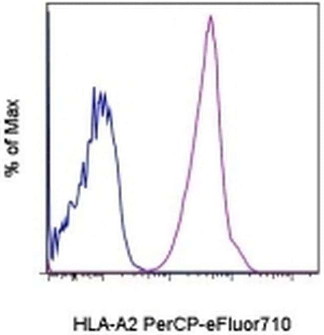 HLA-A2, PerCP-eFluor™ 710, clone: BB7.2, eBioscience™ 25 Tests; PerCP-eFluor™ 710 Primary Antibodies Hj to Hr