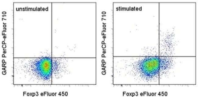 GARP Rat anti-Human, PerCP-eFluor 710, Clone: G14D9, eBioscience ::