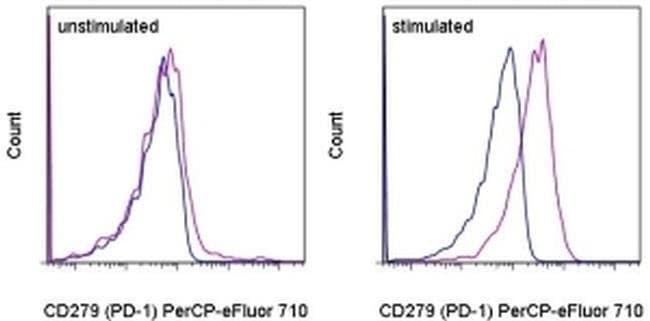 CD279 (PD-1) Mouse anti-Human, PerCP-eFluor™ 710, Clone: MIH4, eBioscience™ 100 Tests; PerCP-eFluor™ 710 CD279 (PD-1) Mouse anti-Human, PerCP-eFluor™ 710, Clone: MIH4, eBioscience™