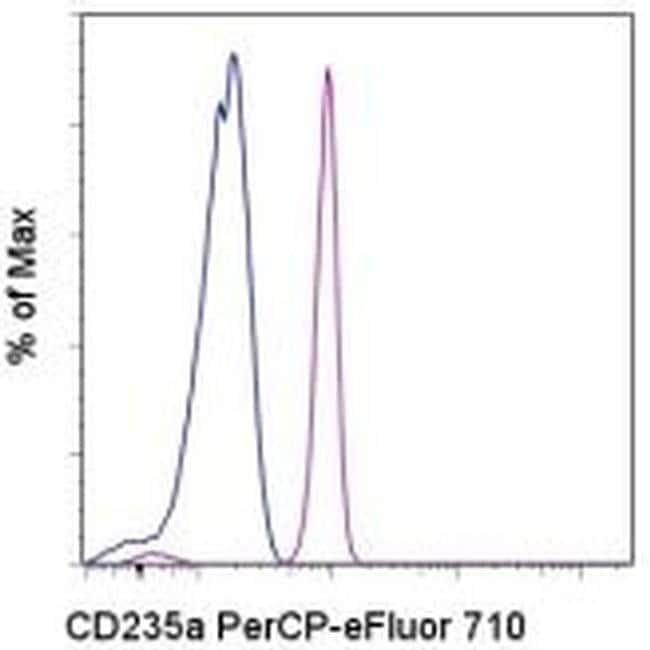 CD235a (Glycophorin A) Mouse anti-Human, PerCP-eFluor 710, Clone: HIR2