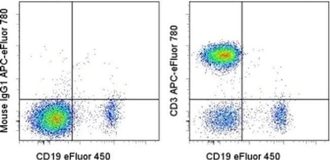 CD3 Mouse anti-Chimpanzee, Human, APC-eFluor(T) 780, Clone: SK7, eBioscience