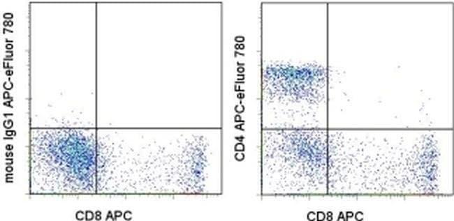 CD4 Mouse anti-Human, APC-eFluor™ 780, Clone: RPA-T4, eBioscience™ 100 Tests; APC-eFluor™ 780 CD4 Mouse anti-Human, APC-eFluor™ 780, Clone: RPA-T4, eBioscience™